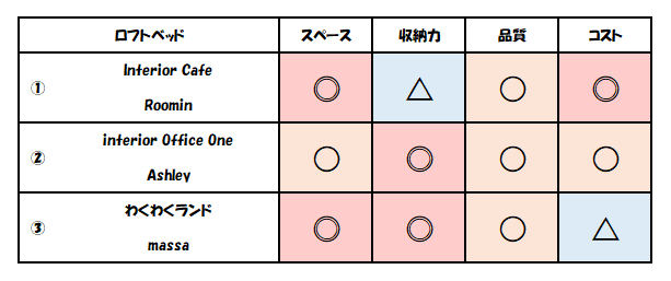 f:id:kaiteki-heya:20200315084226p:plain