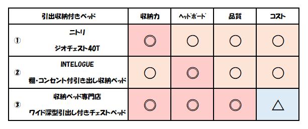 f:id:kaiteki-heya:20200315084425p:plain