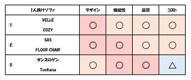 f:id:kaiteki-heya:20200318221545p:plain
