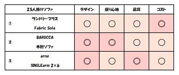 f:id:kaiteki-heya:20200318235513p:plain