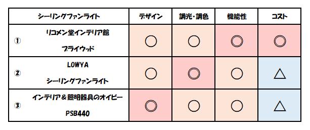 f:id:kaiteki-heya:20200321003951p:plain