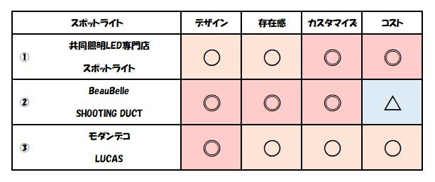 f:id:kaiteki-heya:20200328003212p:plain