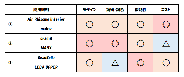 f:id:kaiteki-heya:20200405232907p:plain