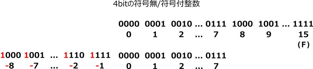 f:id:kaitou_ryaku:20171212022857p:plain
