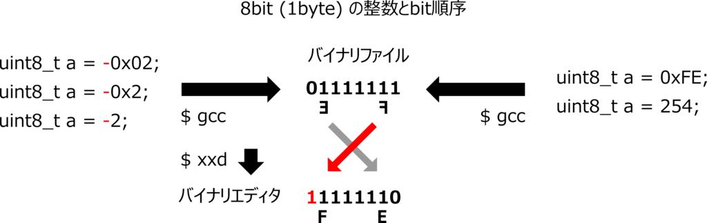 f:id:kaitou_ryaku:20171212022905p:plain