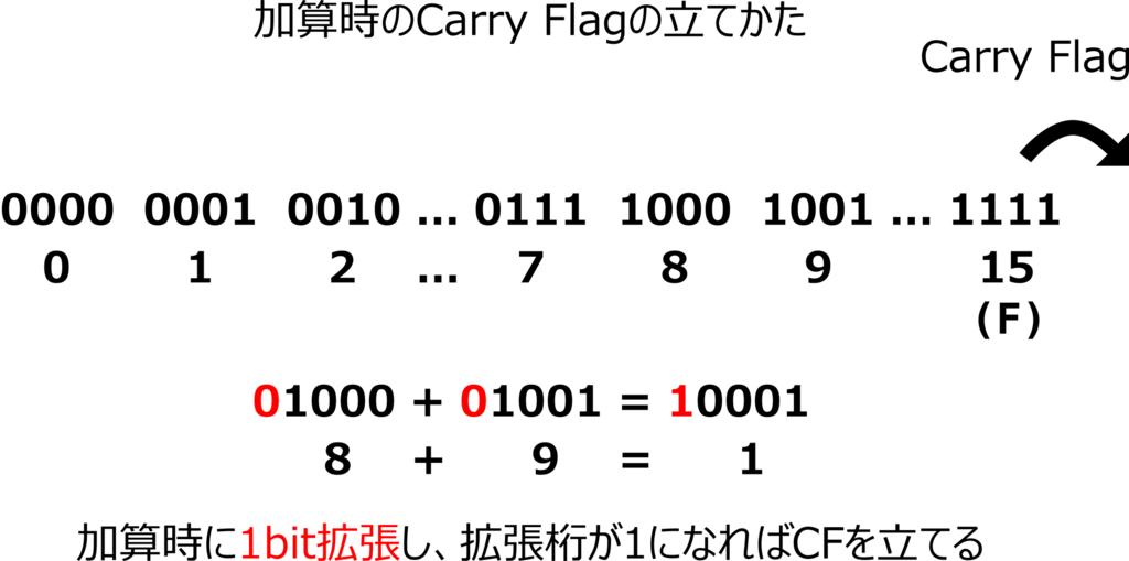 f:id:kaitou_ryaku:20171212022922p:plain:w400