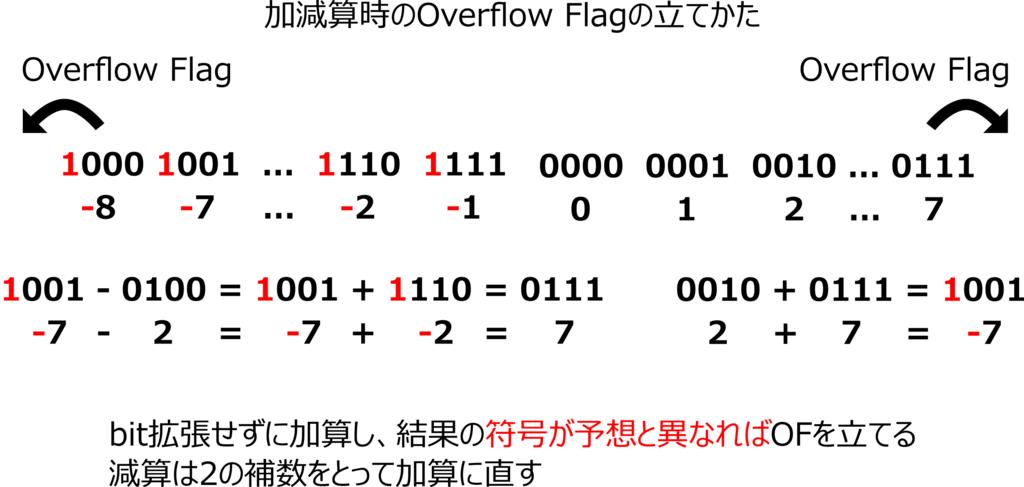 f:id:kaitou_ryaku:20171212022933p:plain:w400