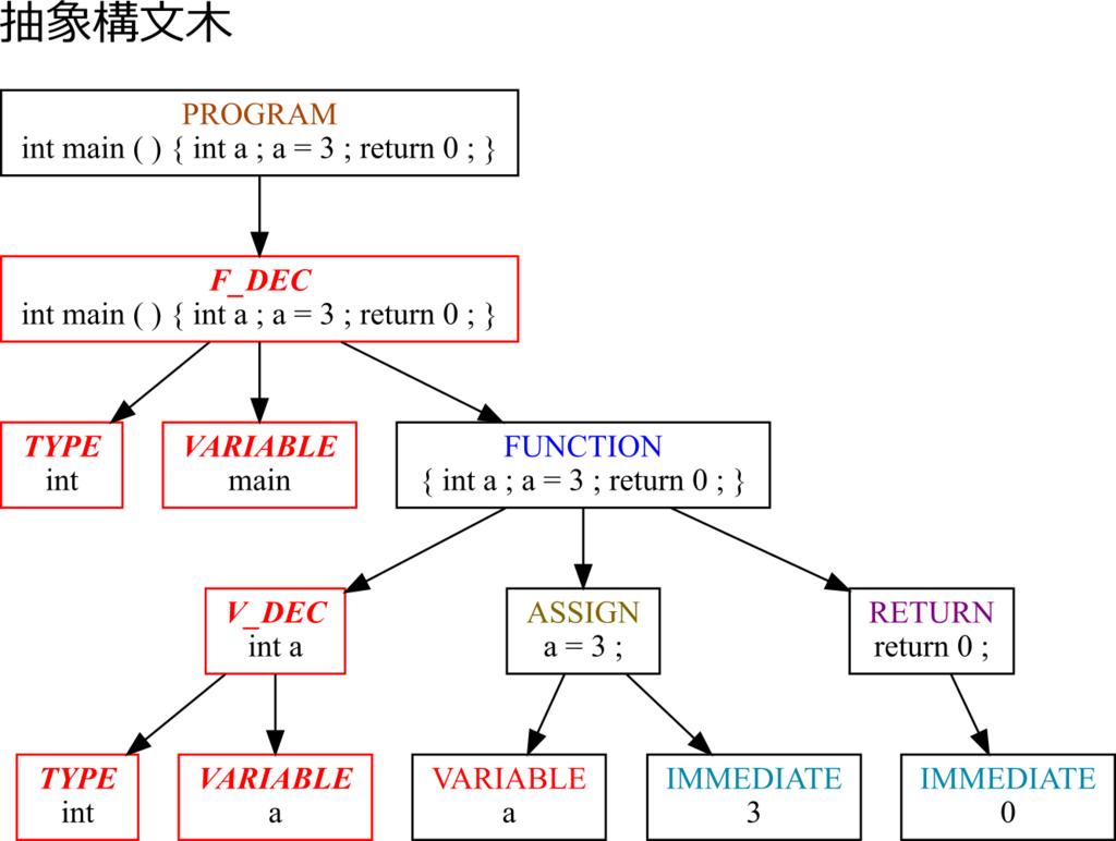 f:id:kaitou_ryaku:20171219000101p:plain:w500