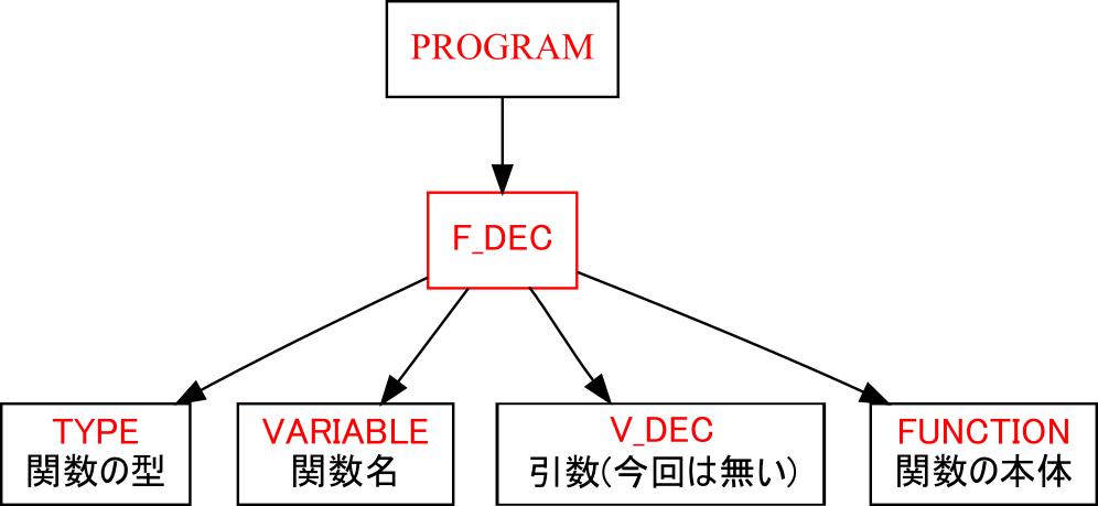 f:id:kaitou_ryaku:20171219072658p:plain:w400