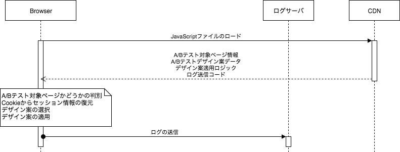 f:id:kaizenplatform:20180220114547p:plain