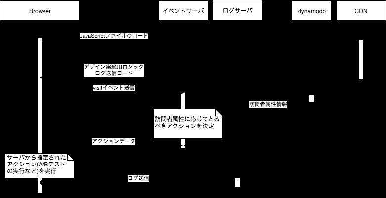 f:id:kaizenplatform:20180220114612p:plain