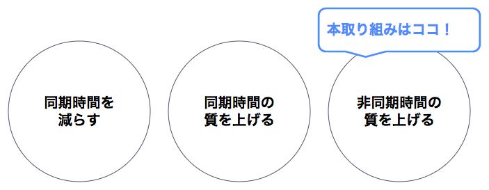 f:id:kaizenplatform:20180518003359p:plain:w640