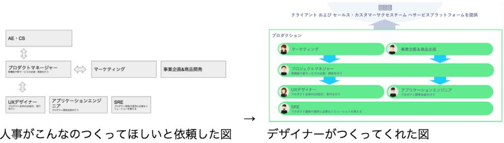 f:id:kaizenplatform:20180622093407p:plain