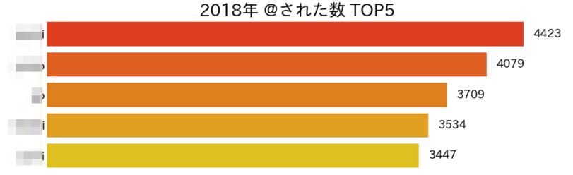 f:id:kaizenplatform:20181226143056p:plain