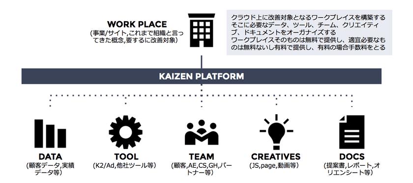 f:id:kaizenplatform:20190115103600p:plain