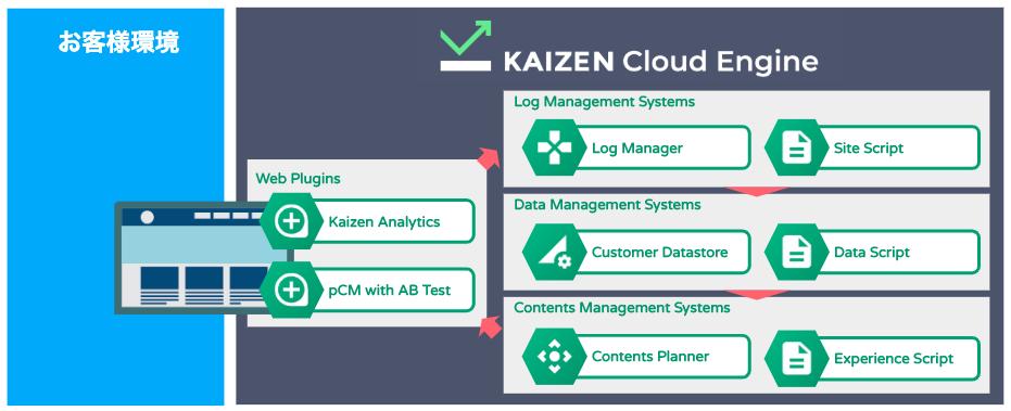 f:id:kaizenplatform:20190221154926p:plain
