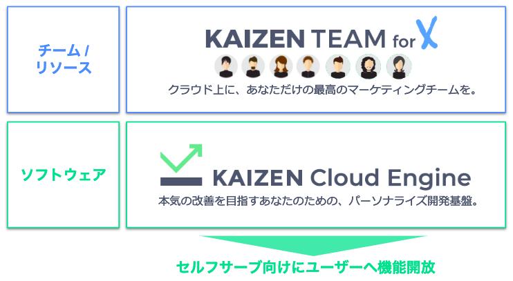 f:id:kaizenplatform:20190221195910p:plain