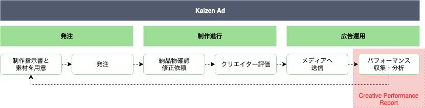 f:id:kaizenplatform:20190419185109p:plain