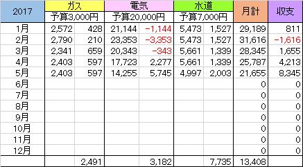 f:id:kakeibo-mana:20170510094957p:plain