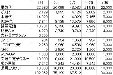 f:id:kakeibo-mana:20180227115941p:plain