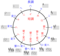 調の気持ち 東京・中野・練馬・江古田ヴァイオリン・ヴィオラ・音楽