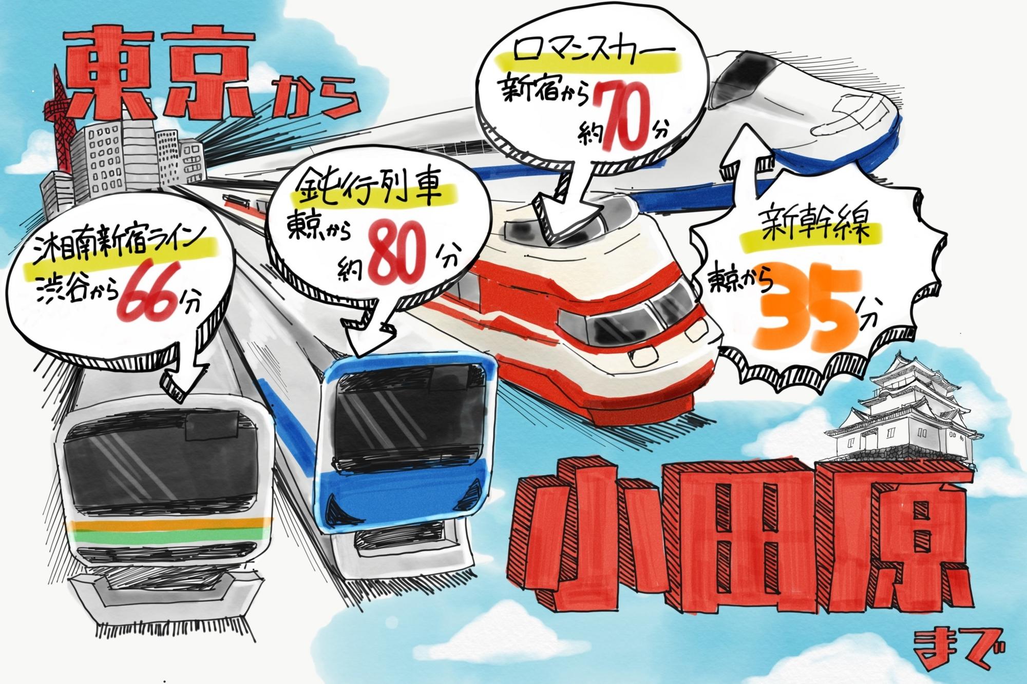 地元にいつか帰りたいですか? 「小田原」、そこは東京から一番近い田舎町 - SUUMOタウン