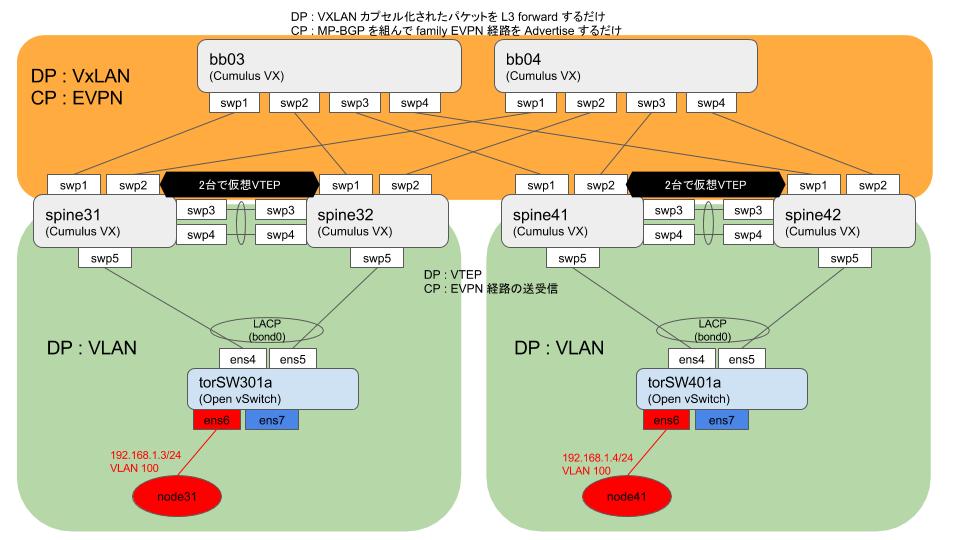 Cumulus VX で VXLAN+EVPN (original : 2017/03/22