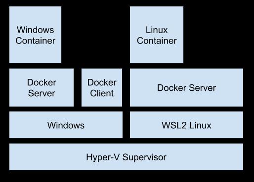 Docker のスタック図