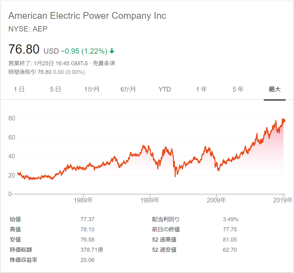 apeのチャート、配当利回り、配当落ち日、株価