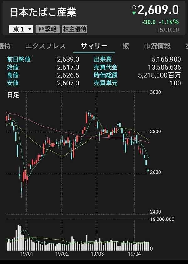 JTの株価チャート図