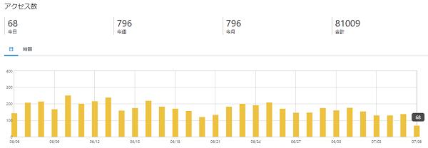 6月ブログアクセス数
