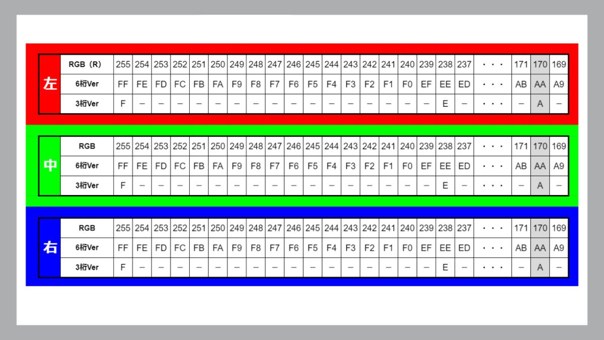 三原色の関係性