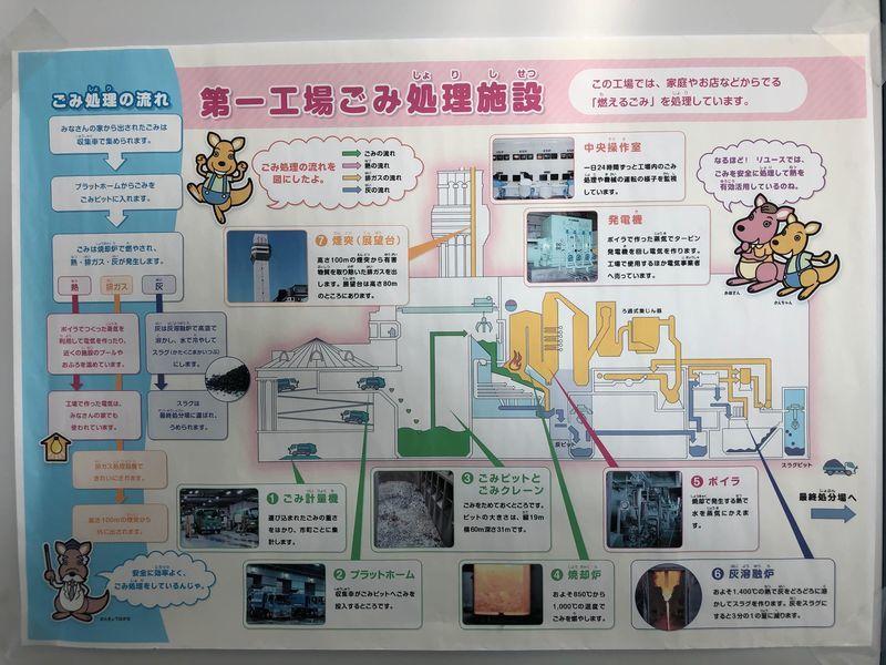 REUSE第一工場の施設説明