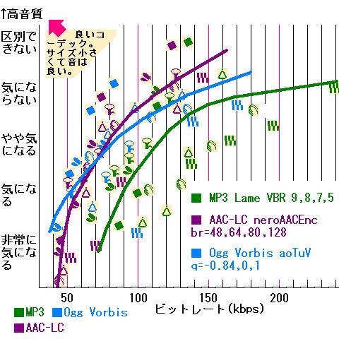 音質比較グラフと曲線近似
