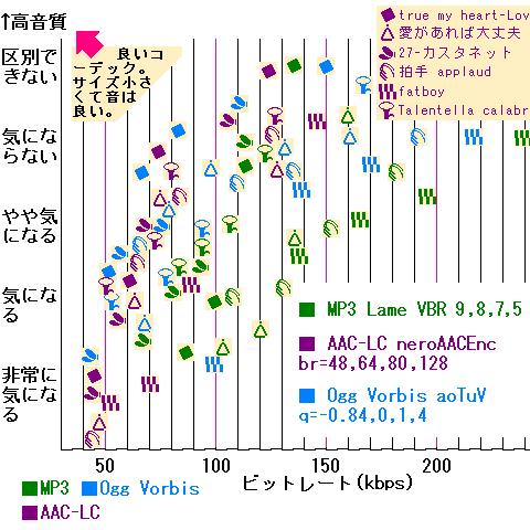 音質比較グラフ