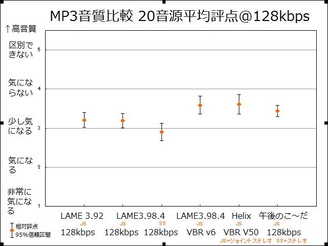 MP3の音質比較 LAME、午後のこ~だ、Helix@128kbps
