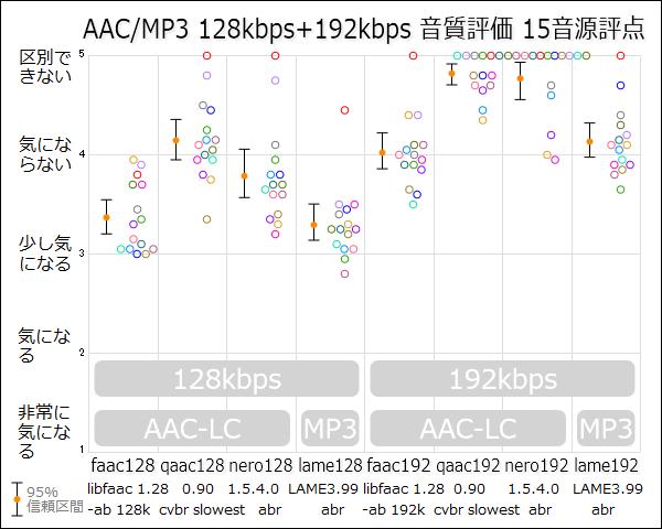 個別「AAC/MP3 128kbps+192kbps 音質評価 15音源評点」の写真
