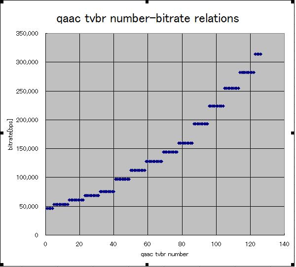 qaac tvbr number-bitrate relations