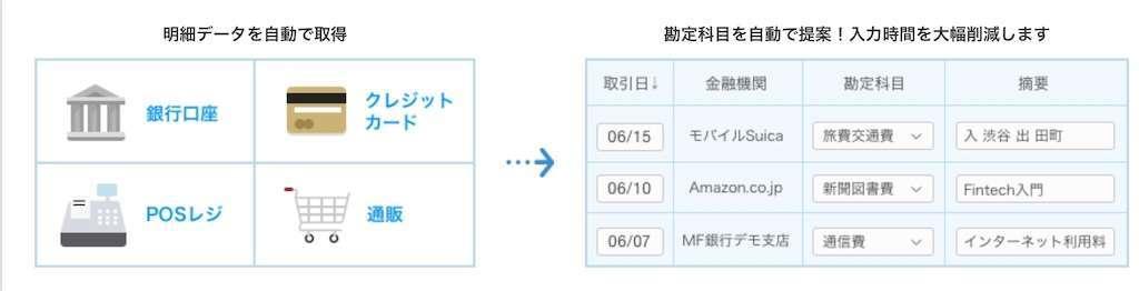 会計ソフトの金融機関自動連携機能の説明画面