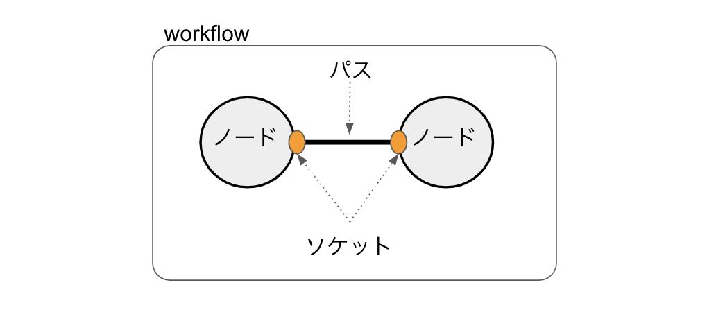 f:id:kaminashi-developer:20201218054419p:plain