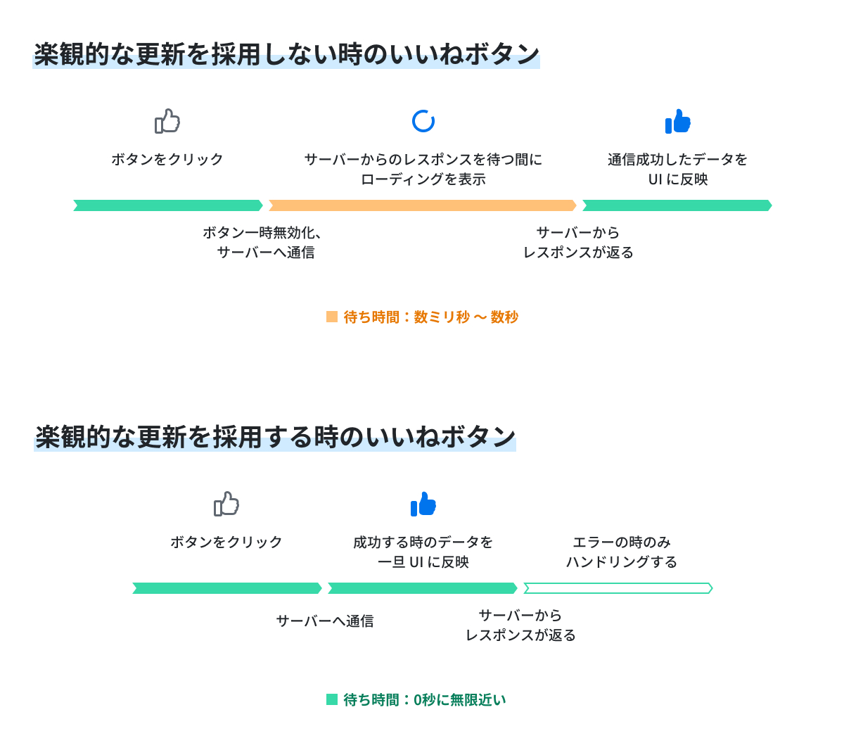 f:id:kaminashi-developer:20210201115130j:plain