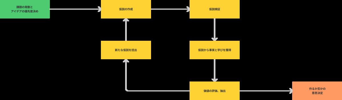 f:id:kaminashi-developer:20210703160744p:plain