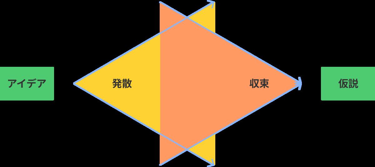 f:id:kaminashi-developer:20210704133017p:plain