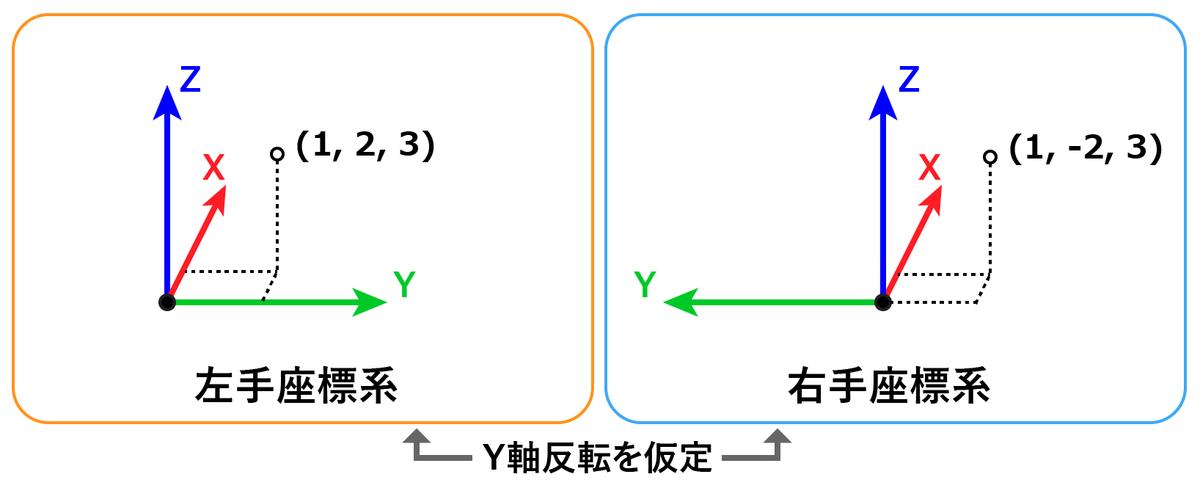 f:id:kamino-dev:20190728202742p:plain:w600