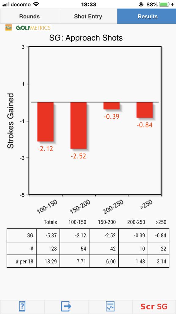 アプローチSG(不調期) Golfmetrics