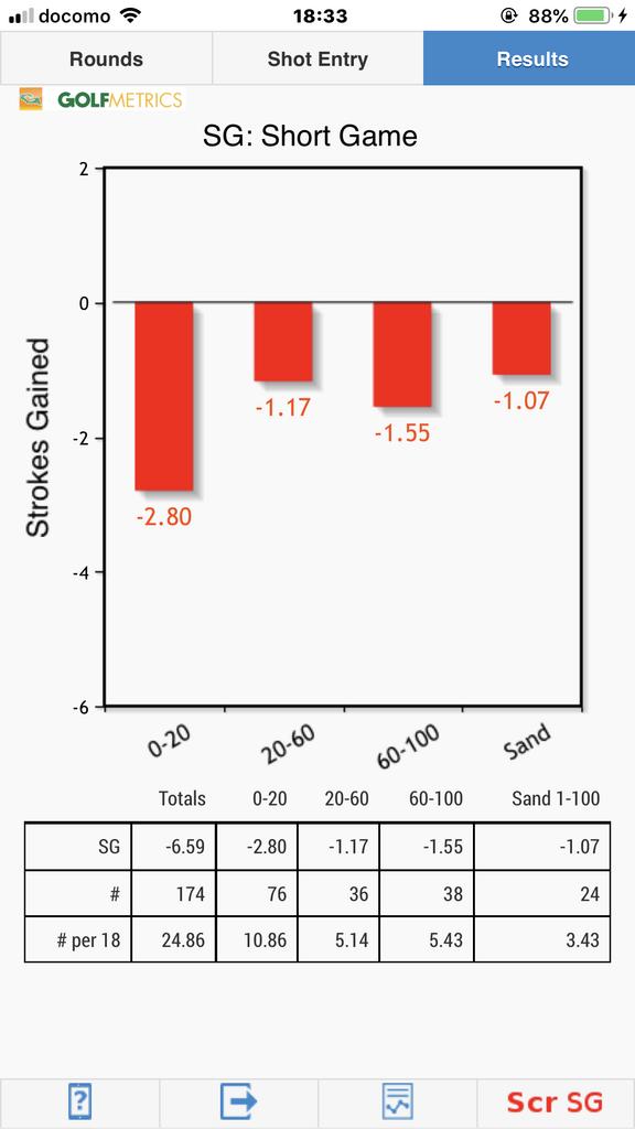 ショートゲーム距離別SG(不調期) Golfmetrics