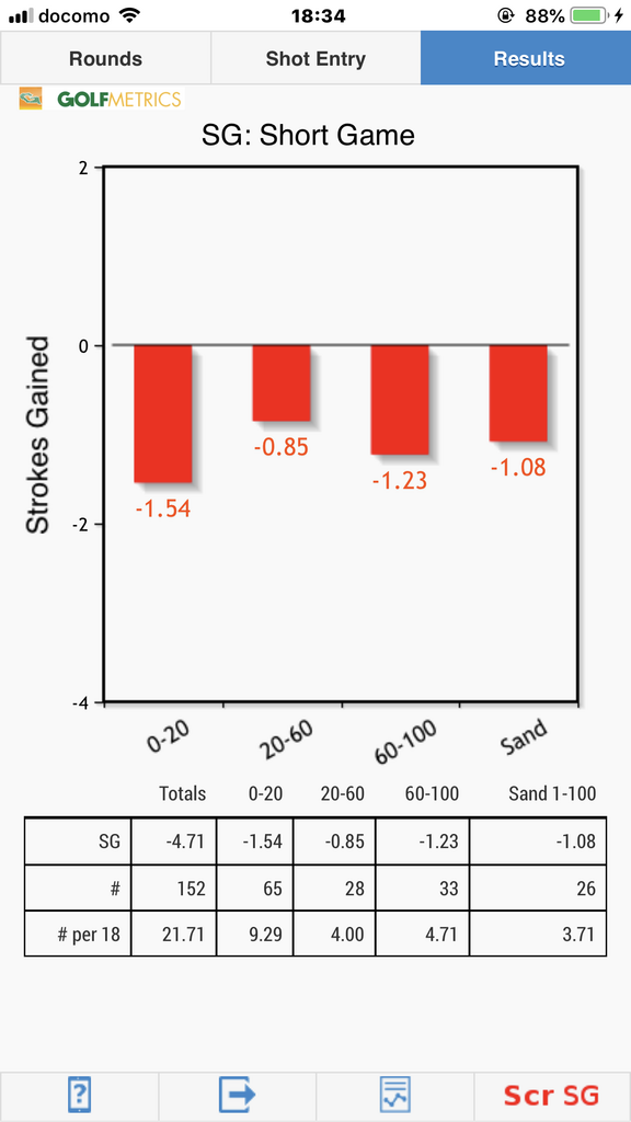 ショートゲーム距離別SG(好調期) Golfmetrics
