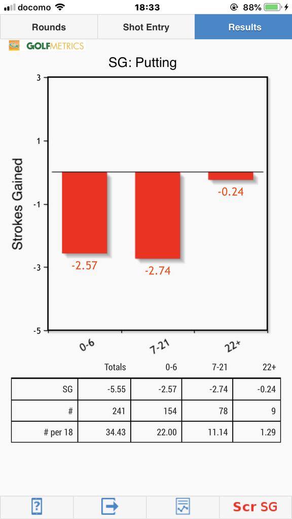 SGP ストロークスゲインドパッティング(不調期) Golfmetrics Golf SG SGP