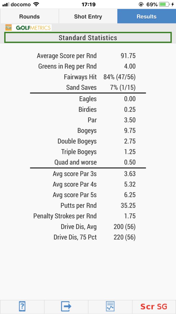 GolfMetrics