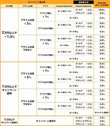 b306630387a9 Amazonサイバーマンデー2018】おすすめ目玉商品【安い買い方のコツ・お得 ...